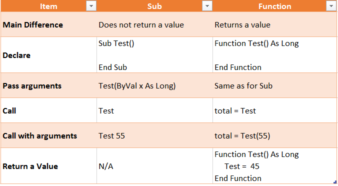 excel vba pass cell value to function running an access