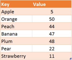 VBA Dictionary Fruit