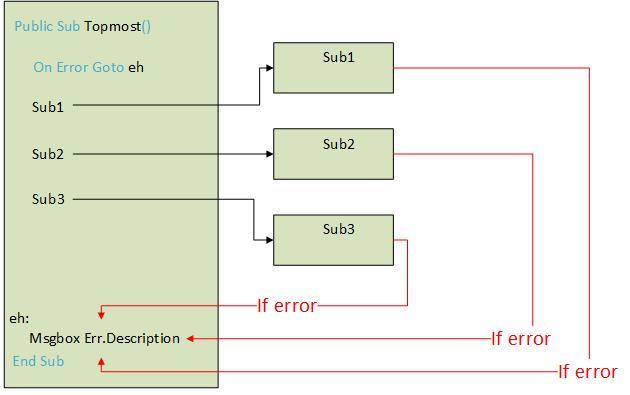 error-handling