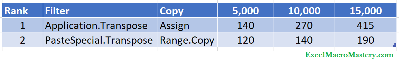 VBA Copy Transpose speeds