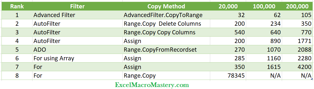 VBA Copy Columns Speed