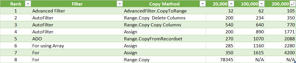 Excel VBA Copy - The Complete Guide to Copying Data - Excel